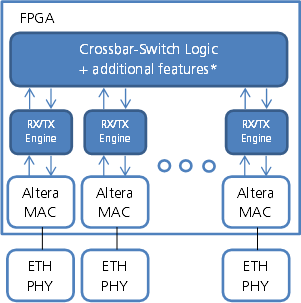 blockschaltbild ethernet switch ip core